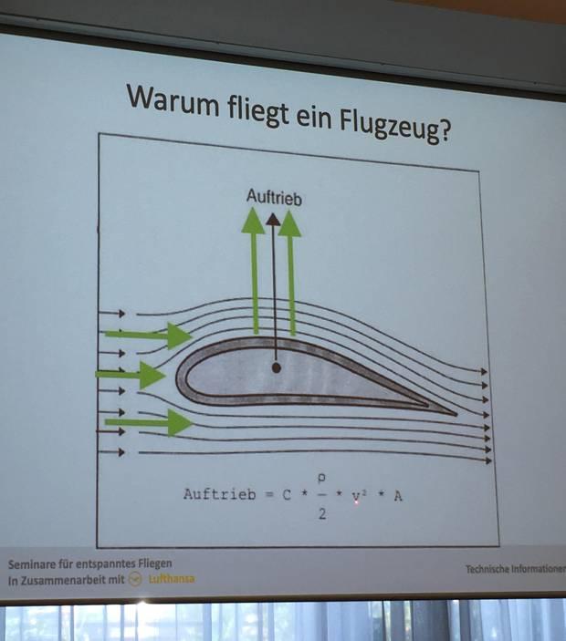 La diapositiva explica por qué vuela un avión.