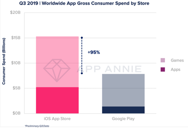 This graph shows the relationship between the two app stores (Apple on the left, Google on the right). Although Google's Play Store scores more downloads due to the wider adoption of the Android operating system, Apple's App Store is clearly ahead in terms of sales. This makes the platform more attractive to many developers.