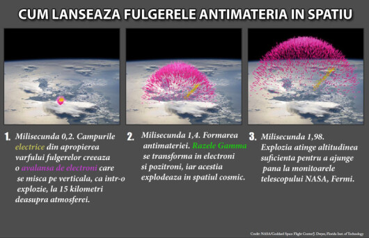 antimateria in spatiu