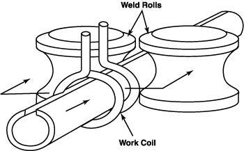 Boosting efficiency in solid state welders