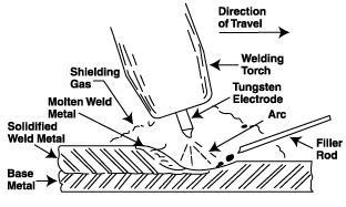 Opinions on Gas tungsten arc welding