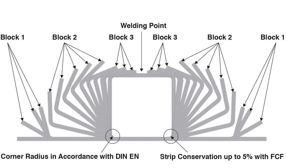 Lean manufacturing in producing square, retangular tubing