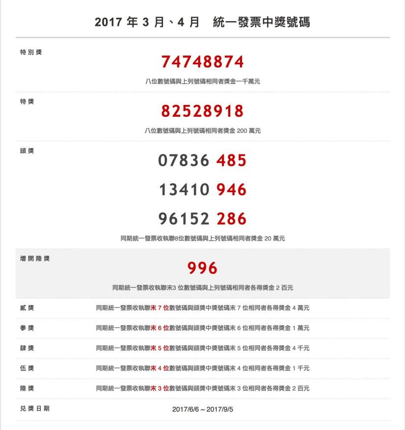 2017 年 3 月、4 月 統一發票中獎號碼