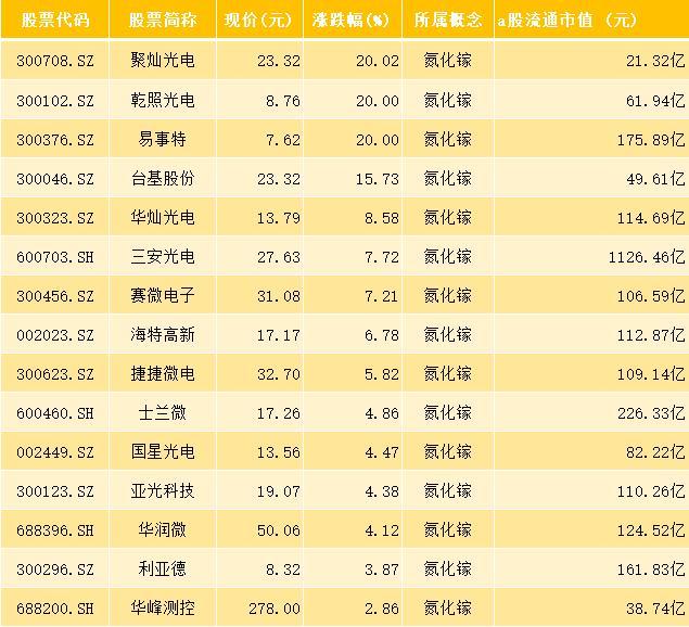 27隻氮化鎵概念股,主力凈流入超11億,下周繼續領漲? - PUA臺灣
