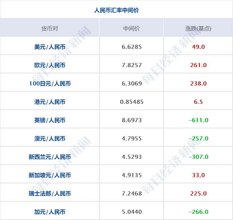 早財經丨李克強: 可以有把握地說. 中國經濟今年可以實現正增長;媒體稱高通已獲準向華為出售4G芯片 - 時光新聞