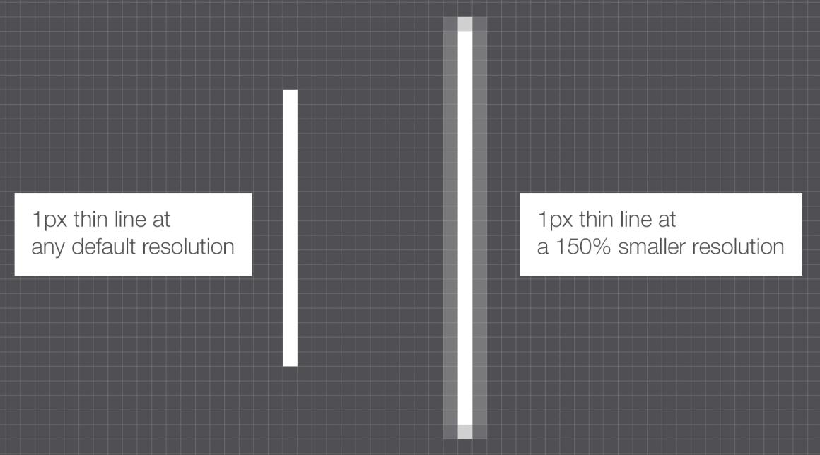 設計101系列:給大家的DPI指南