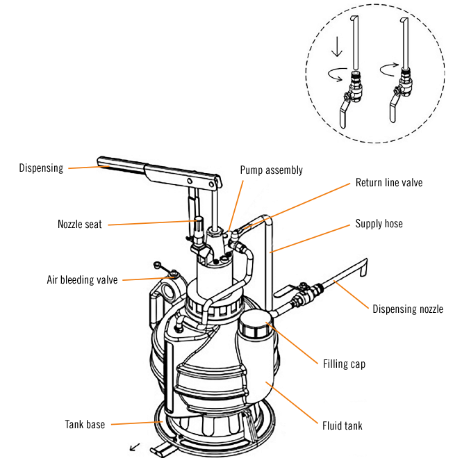 Oil-changing made easy with the oil-filling device for