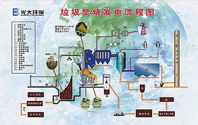 常州垃圾焚燒發電流程圖 - 香港文匯報