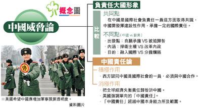 大國形象:「威脅」已過時 「責任」領風騷 - 香港文匯報