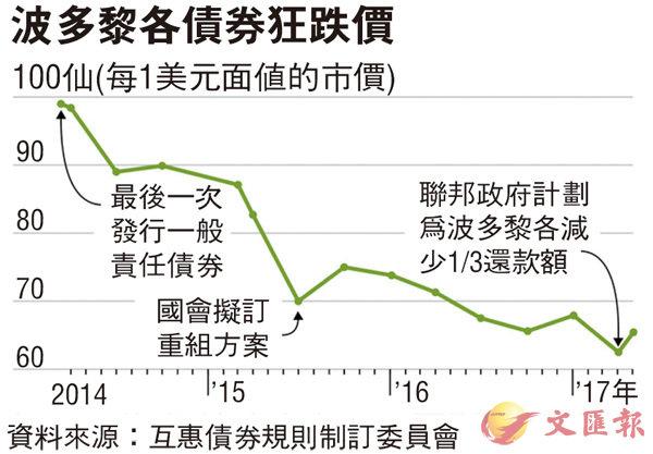 貪債券高息 互惠對沖基金重傷 - 香港文匯報