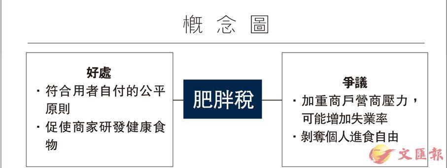 【概念圖】肥胖稅 - 香港文匯報