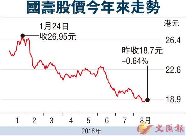 國壽多賺34% 重點投混改股權項目 - 香港文匯報