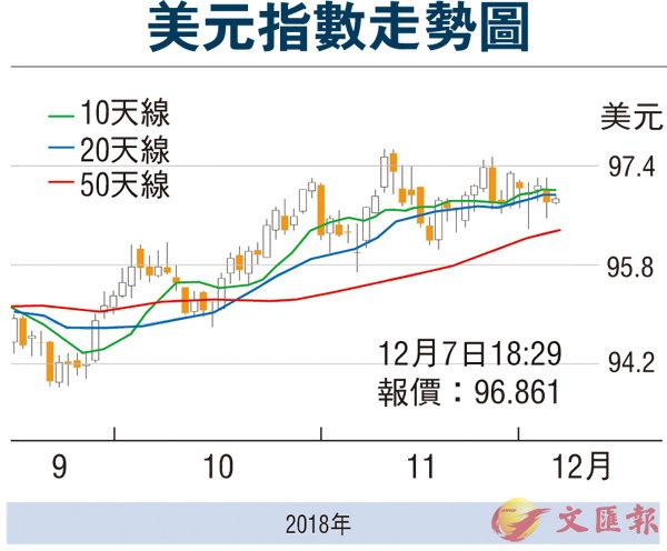 任籌帷幄:美聯儲的底氣漸失 - 香港文匯報