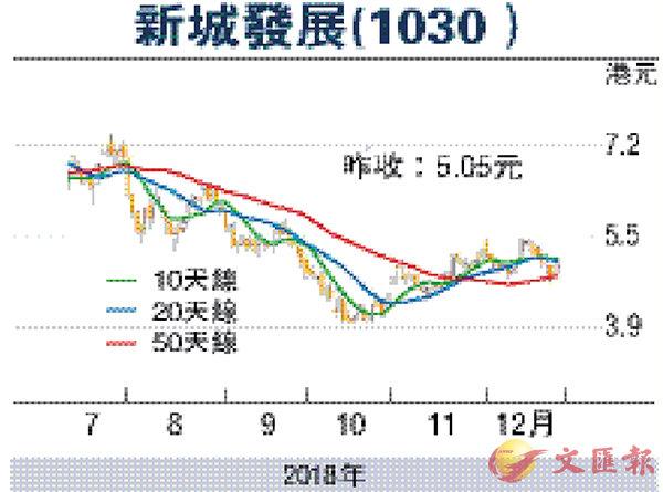 證券分析:新城發展賣樓超標優於同業 - 香港文匯報