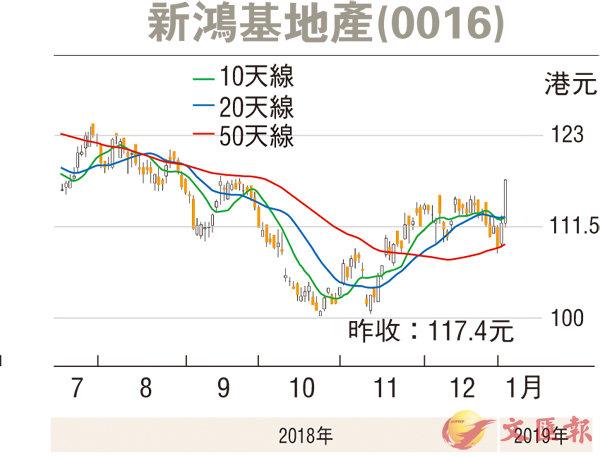 證券分析:新地去年賣樓稱王 今年料續領先 - 香港文匯報