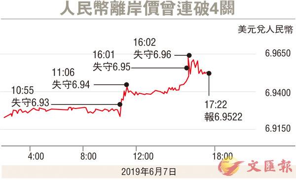 人民幣離岸價曾連破4關 - 香港文匯報