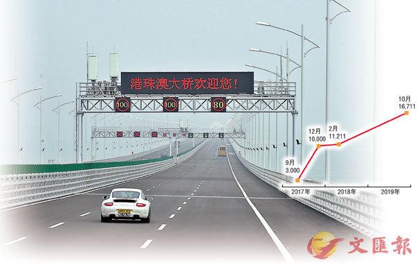 通行大橋粵港車牌新增5500 - 香港文匯報