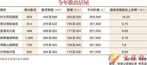 居屋價單出爐 首期低至7.8萬 - 香港文匯報