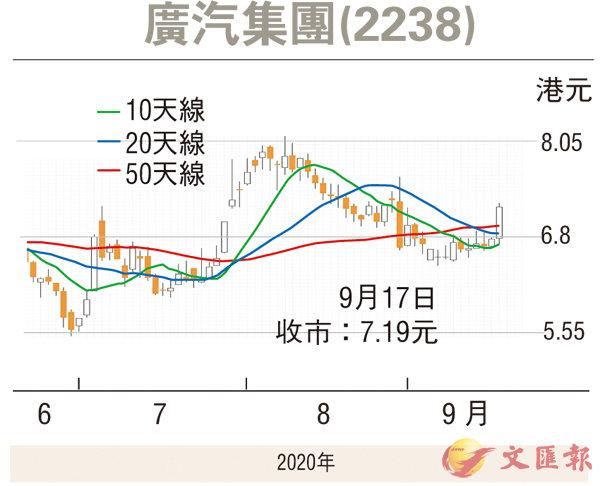 紅籌國企窩輪:廣汽有力後來居上 - 香港文匯報