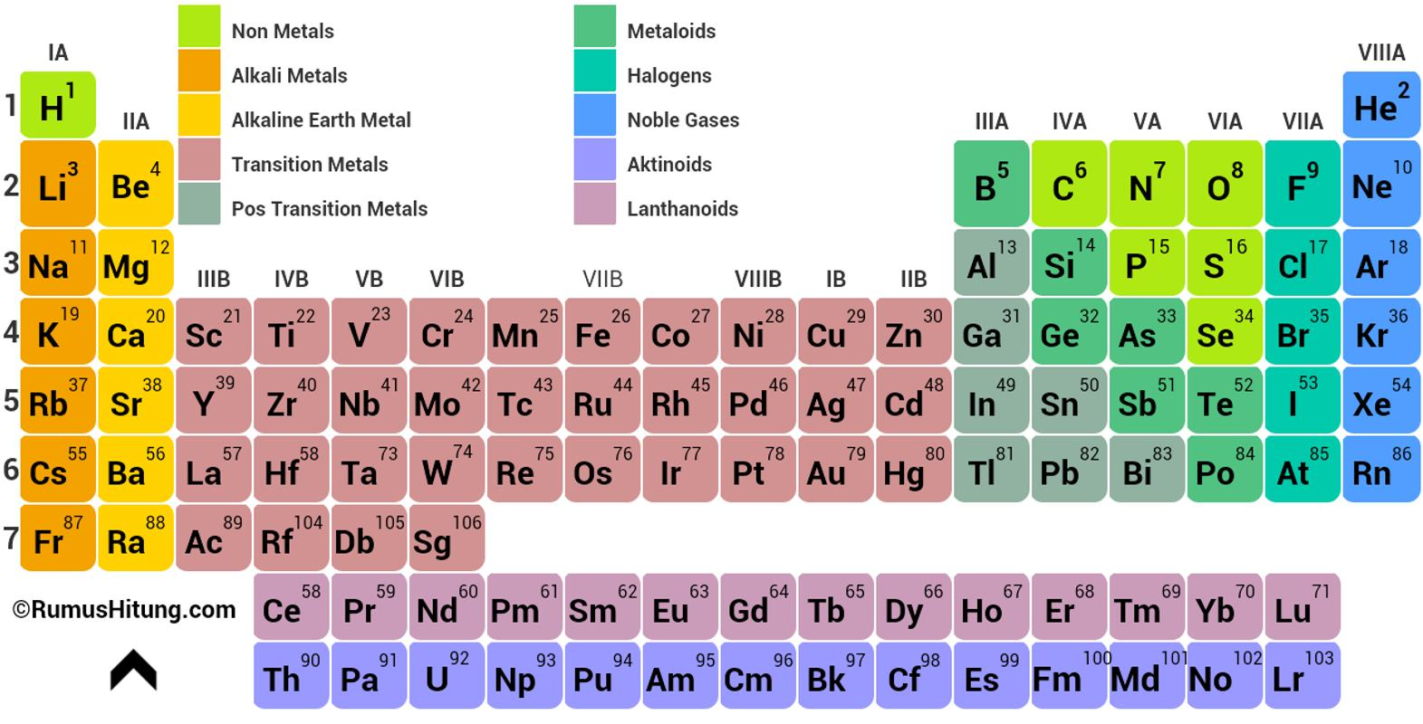 Periodic Table Elements Apk Download