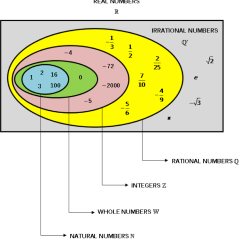 Irrational Number Diagram Dsc Pc1555 Wiring Real Numbers Natural Whole And Integers System