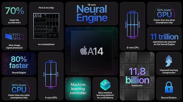 從A14晶片規格來看