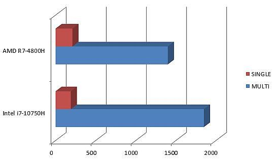 AMD 與 Intel 單執行緒&多執行緒測試