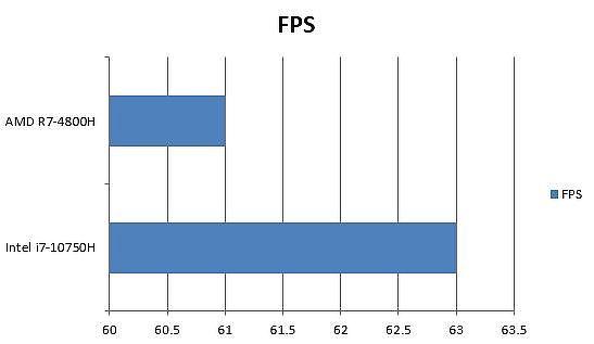 AMD 與 Intel 碧血狂殺2(Red Dead Redemption 2)FPS 差異