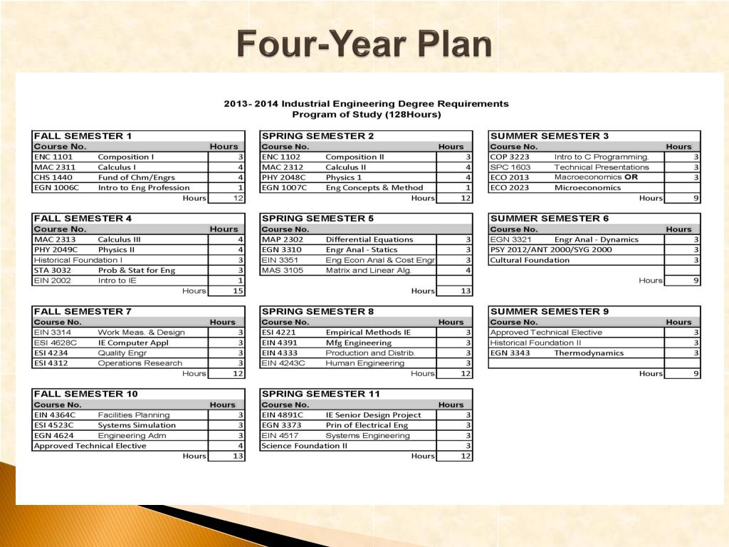 hight resolution of four year plan