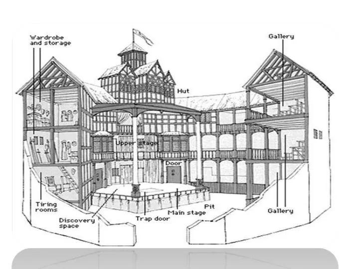 the globe theatre diagram