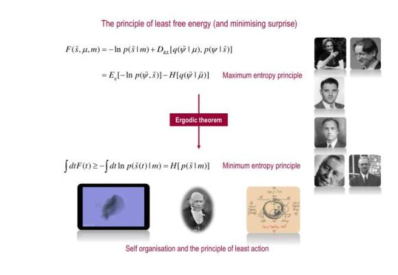 PPT - Workshop on: The Free Energy Principle (Presented by ...
