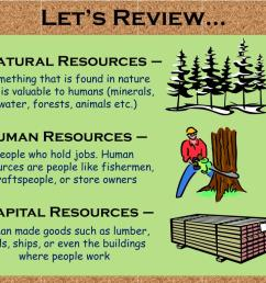 Human Natural Capital Resources Worksheet   Printable Worksheets and  Activities for Teachers [ 768 x 1024 Pixel ]