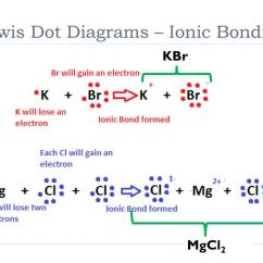 Ionic Bonding Lewis Dot Diagram 1993 Jeep Cherokee Sport Radio Wiring Ppt Chemical Powerpoint Presentation Id 1587654 Diagrams