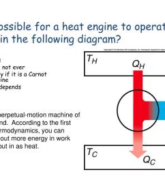 is it possible for a heat engine to operate as shown in the following diagram  [ 1024 x 768 Pixel ]