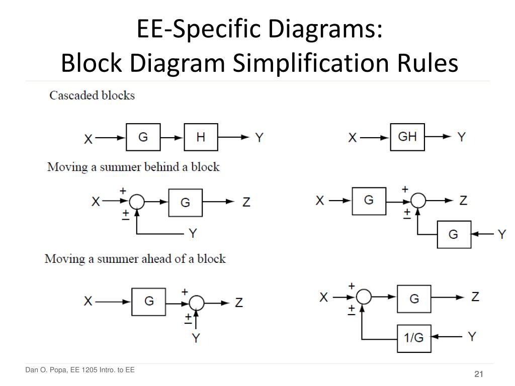 hight resolution of ee specific diagrams block diagram simplification rules
