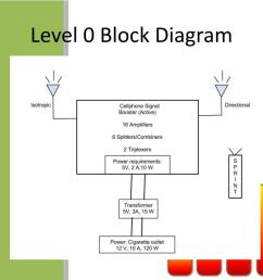 level 0 block diagram wiring diagram for you level 0 block diagram [ 1024 x 768 Pixel ]