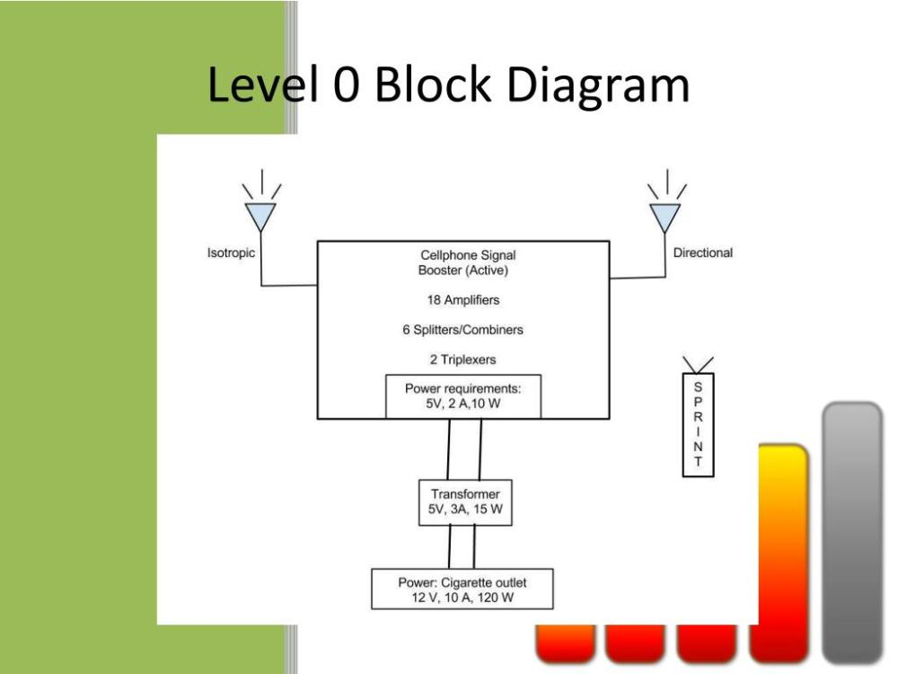 medium resolution of level 0 block diagram wiring diagram for you level 0 block diagram
