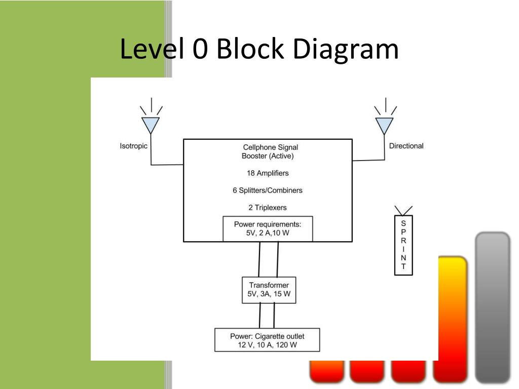 hight resolution of level 0 block diagram wiring diagram for you level 0 block diagram