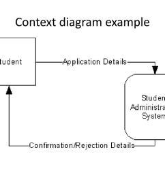 context diagram example [ 1024 x 768 Pixel ]