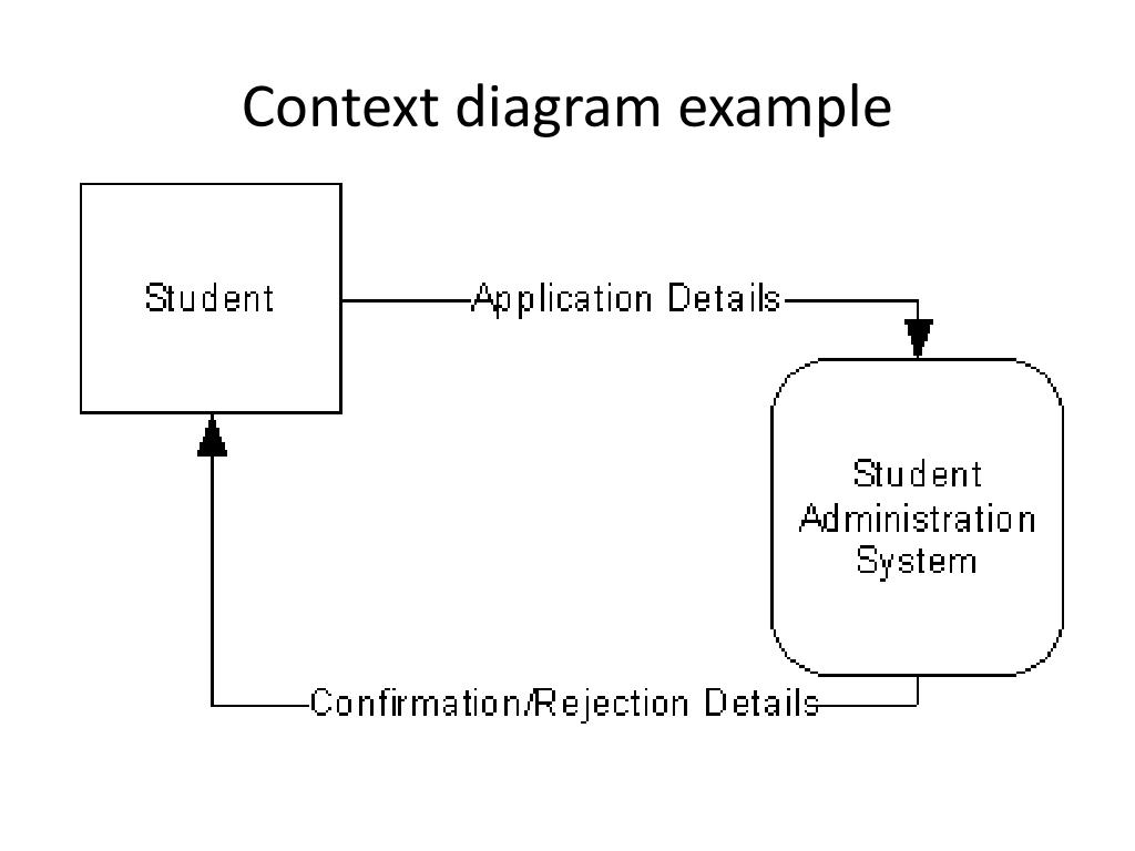 hight resolution of context diagram example
