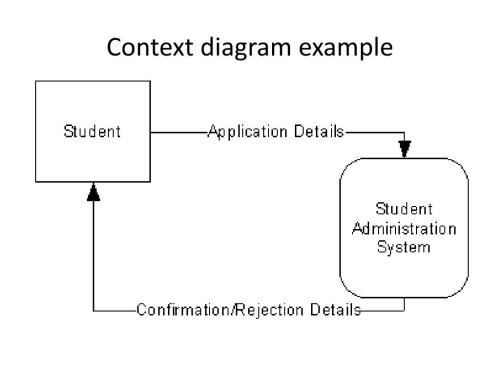 small resolution of context diagram example