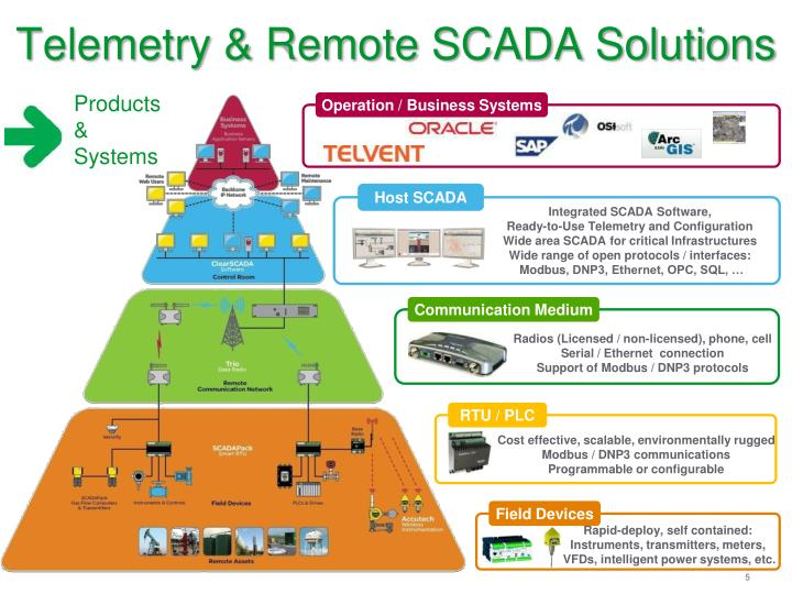 PPT  Telemetry and Remote SCADA Solutions PowerPoint