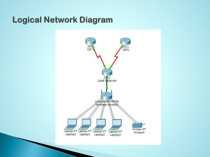 what is a logical network diagram ez go golf cart wiring 36 volt ppt - design proposal for satu atap sdn bhd powerpoint presentation id:1665975