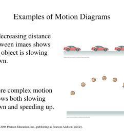 examples of motion diagrams wiring diagrams trigg examples of motion diagrams [ 1024 x 768 Pixel ]