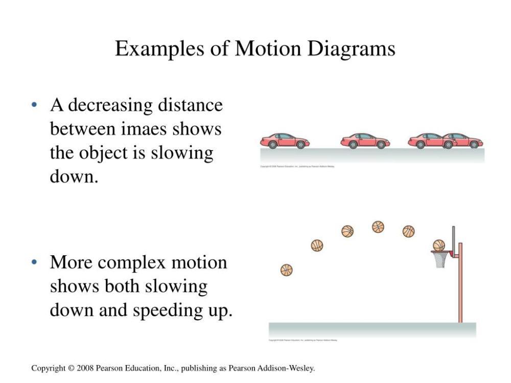 medium resolution of examples of motion diagrams wiring diagrams trigg examples of motion diagrams