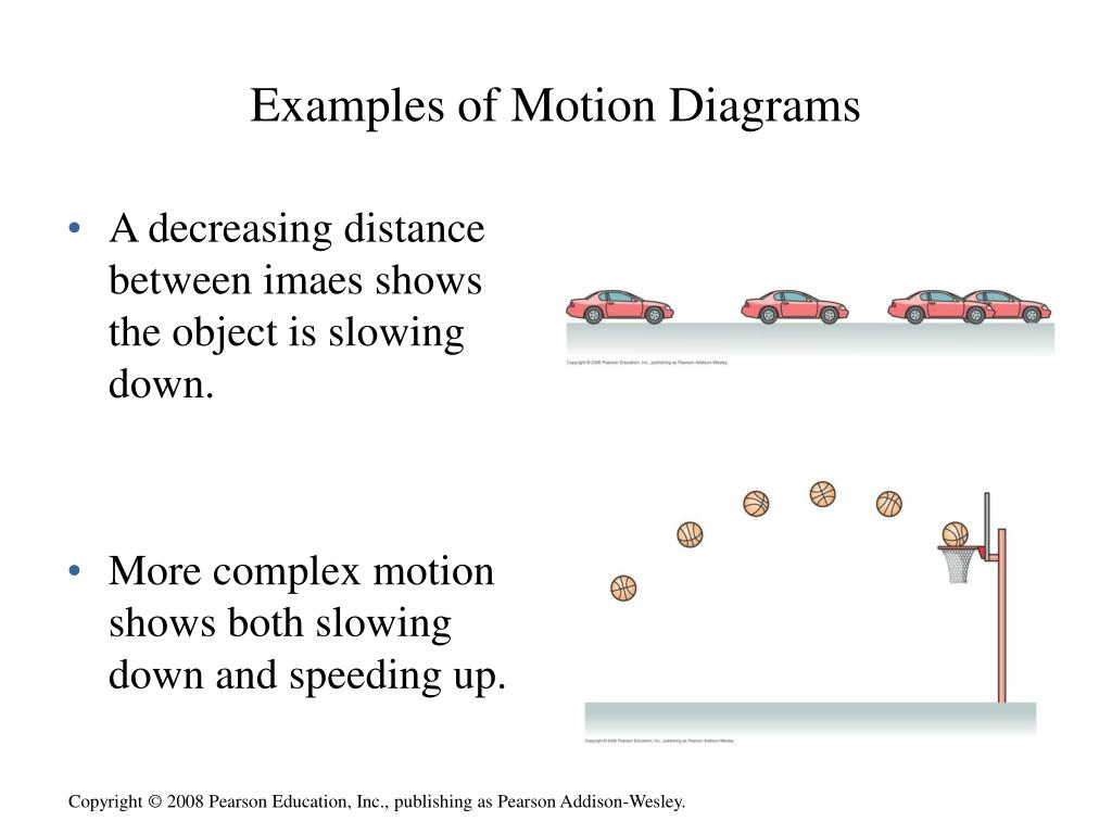 hight resolution of examples of motion diagrams wiring diagrams trigg examples of motion diagrams