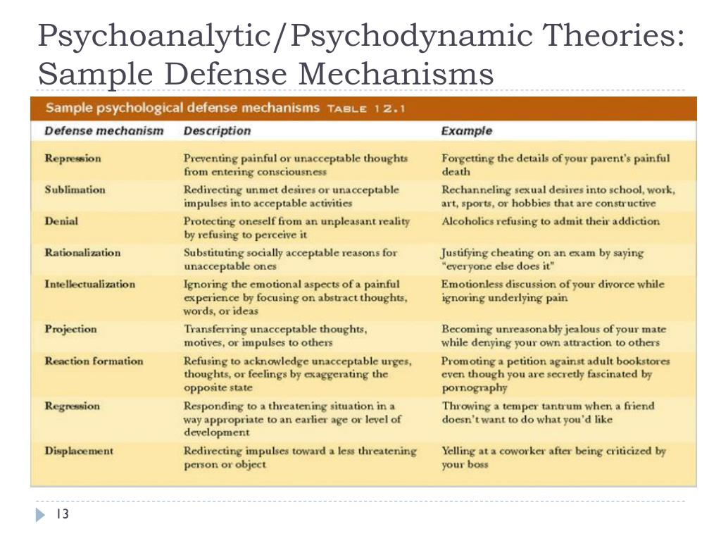 Freudian Defense Mechanisms Worksheet Printable Worksheets And