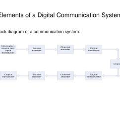 Elements Of Communication Diagram 1989 Mustang Wiring Block Digital System Library