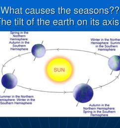 Earth Tilt Seasons Worksheet   Printable Worksheets and Activities for  Teachers [ 768 x 1024 Pixel ]