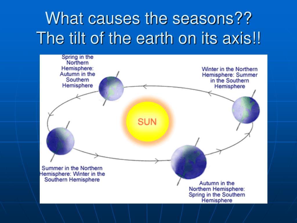 hight resolution of Earth Tilt Seasons Worksheet   Printable Worksheets and Activities for  Teachers